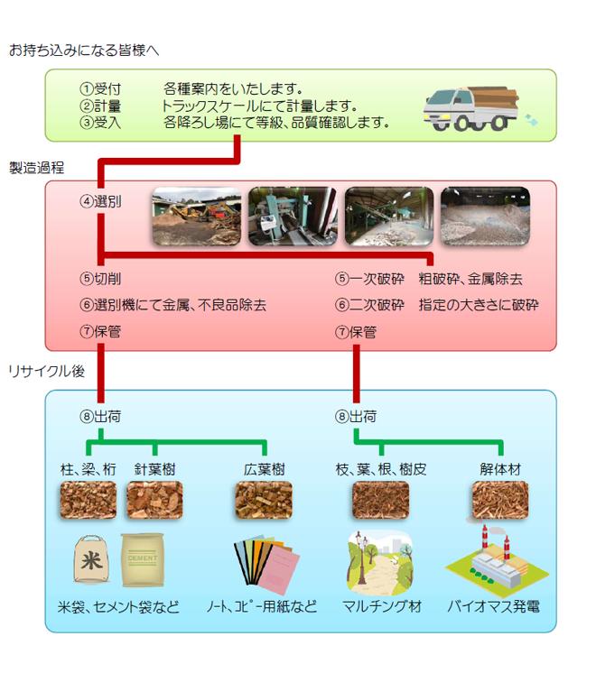 リサイクル工程